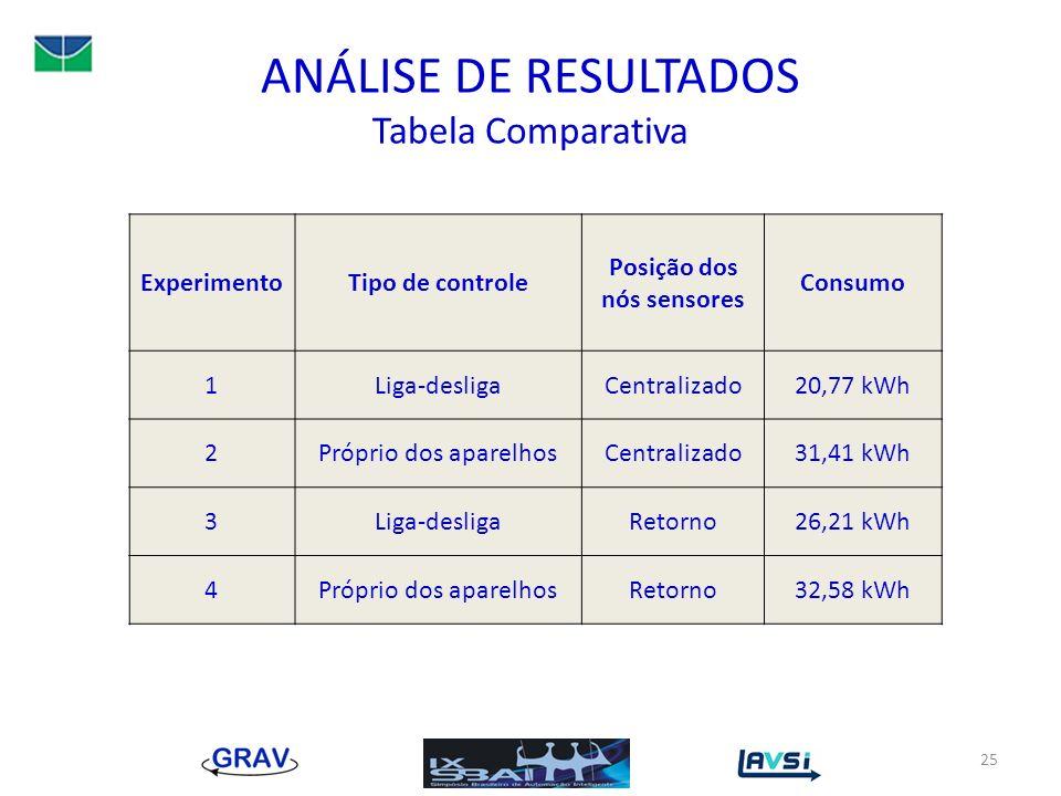 ANÁLISE DE RESULTADOS Tabela Comparativa ExperimentoTipo de controle Posição dos nós sensores Consumo 1Liga-desligaCentralizado20,77 kWh 2Próprio dos