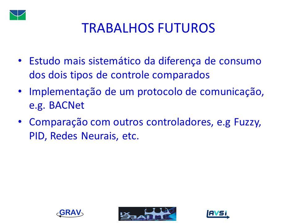 TRABALHOS FUTUROS Estudo mais sistemático da diferença de consumo dos dois tipos de controle comparados Implementação de um protocolo de comunicação,