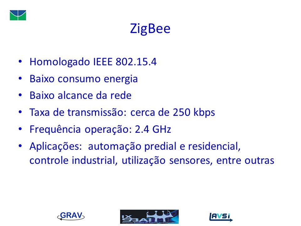 ZigBee Homologado IEEE 802.15.4 Baixo consumo energia Baixo alcance da rede Taxa de transmissão: cerca de 250 kbps Frequência operação: 2.4 GHz Aplica