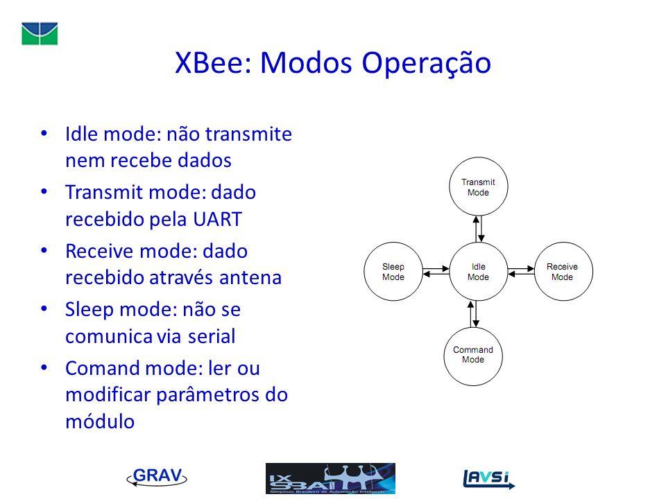 XBee: Modos Operação Idle mode: não transmite nem recebe dados Transmit mode: dado recebido pela UART Receive mode: dado recebido através antena Sleep