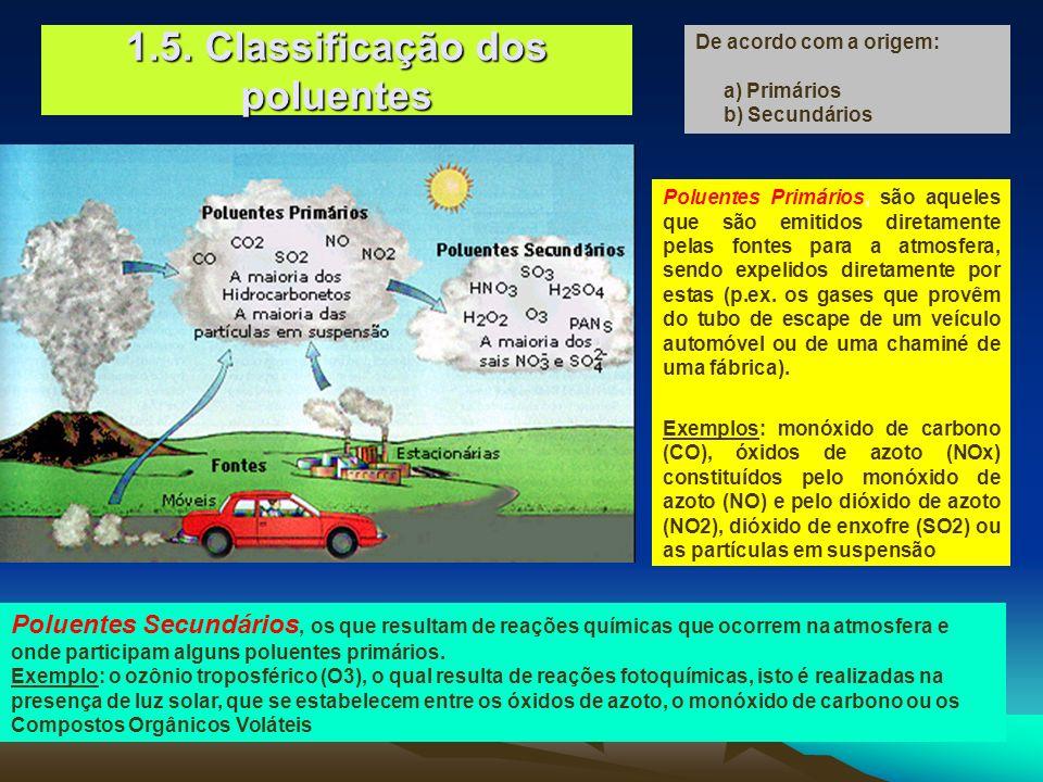 Poluentes Primários, são aqueles que são emitidos diretamente pelas fontes para a atmosfera, sendo expelidos diretamente por estas (p.ex. os gases que