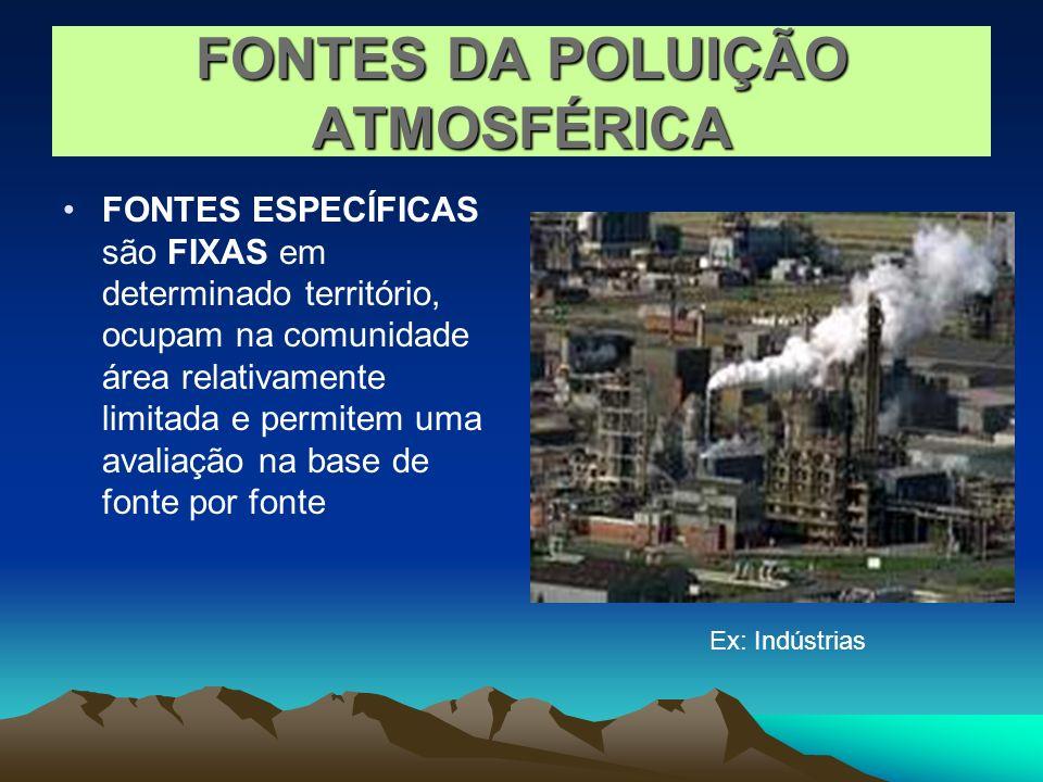 FONTES DA POLUIÇÃO ATMOSFÉRICA FONTES ESPECÍFICAS são FIXAS em determinado território, ocupam na comunidade área relativamente limitada e permitem uma