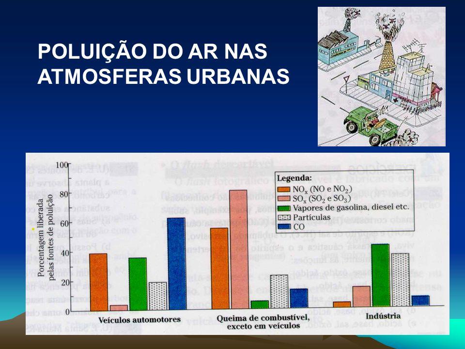 POLUIÇÃO DO AR NAS ATMOSFERAS URBANAS