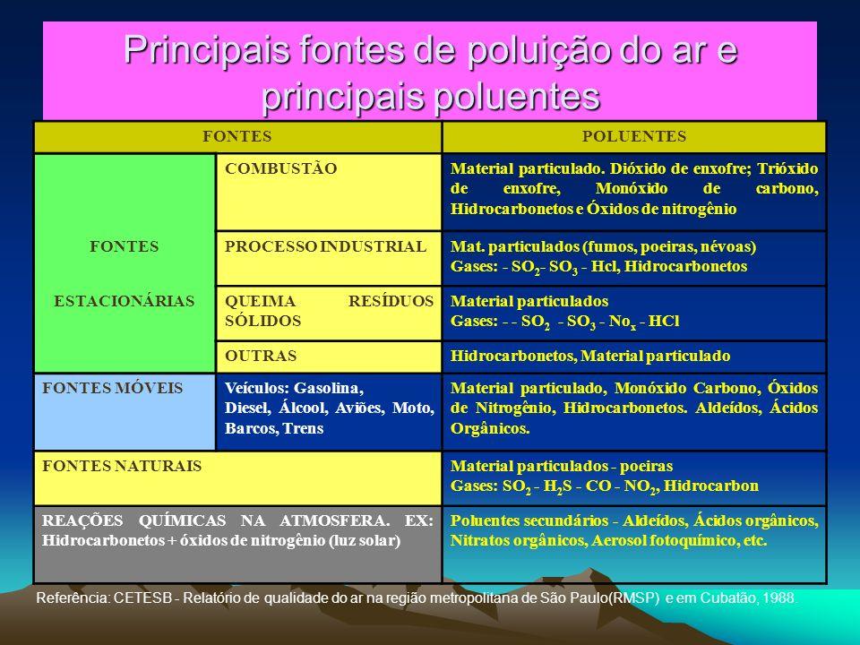 Principais fontes de poluição do ar e principais poluentes FONTESPOLUENTES COMBUSTÃOMaterial particulado. Dióxido de enxofre; Trióxido de enxofre, Mon