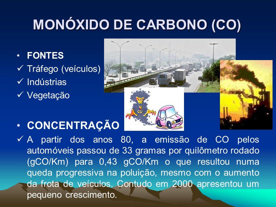 MONÓXIDO DE CARBONO (CO) FONTES Tráfego (veículos) Indústrias Vegetação CONCENTRAÇÃO A partir dos anos 80, a emissão de CO pelos automóveis passou de