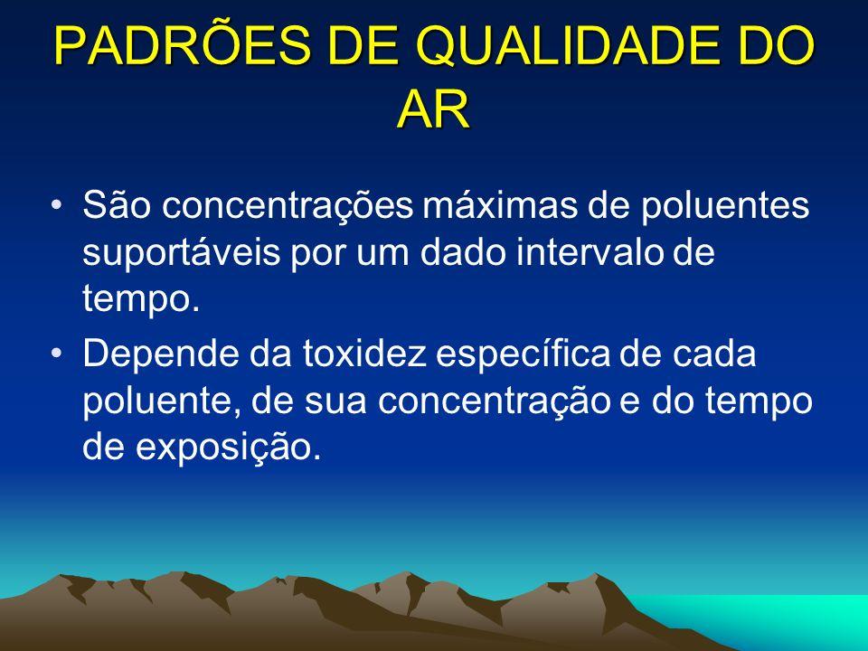 PADRÕES DE QUALIDADE DO AR São concentrações máximas de poluentes suportáveis por um dado intervalo de tempo. Depende da toxidez específica de cada po