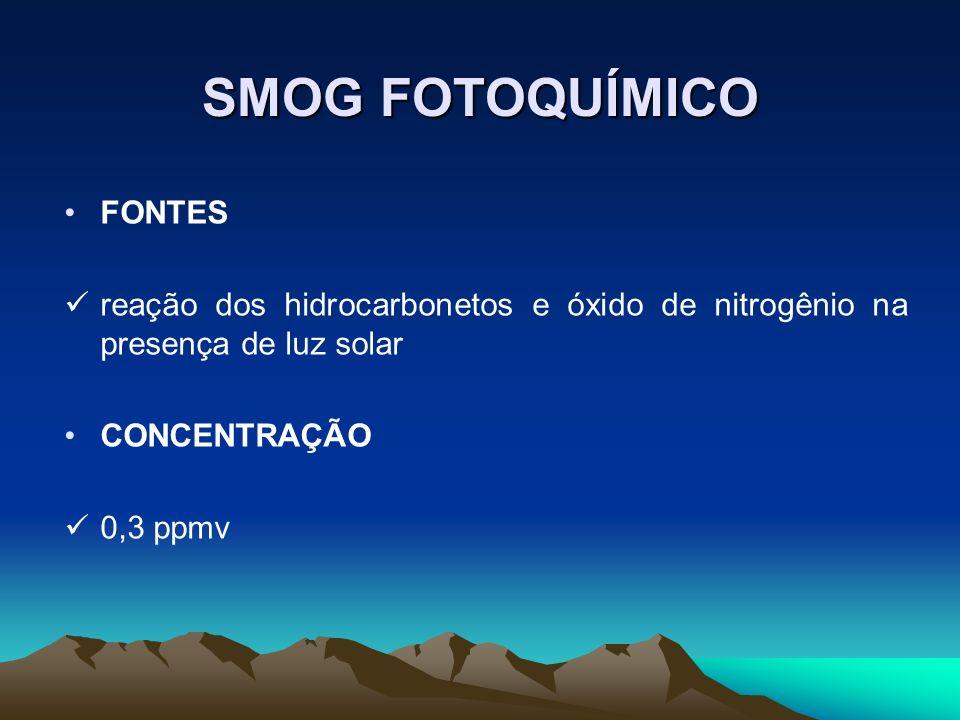 SMOG FOTOQUÍMICO FONTES reação dos hidrocarbonetos e óxido de nitrogênio na presença de luz solar CONCENTRAÇÃO 0,3 ppmv