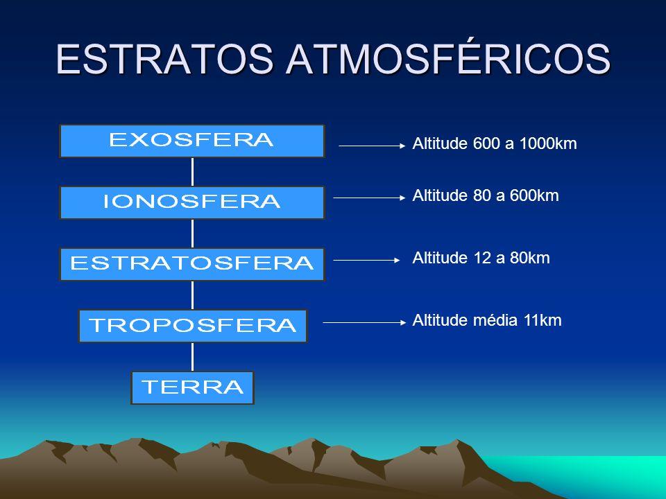 ESTRATOS ATMOSFÉRICOS Altitude média 11km Altitude 12 a 80km Altitude 80 a 600km Altitude 600 a 1000km