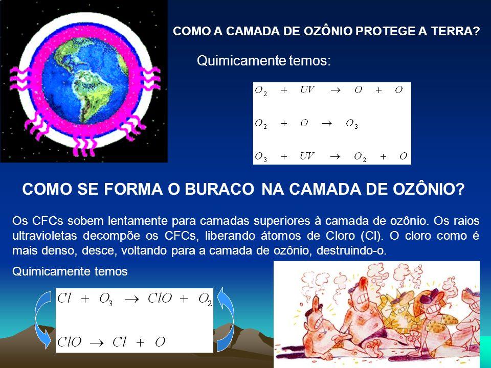 COMO A CAMADA DE OZÔNIO PROTEGE A TERRA? Quimicamente temos: COMO SE FORMA O BURACO NA CAMADA DE OZÔNIO? Os CFCs sobem lentamente para camadas superio