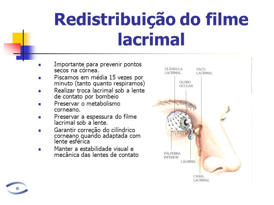 Redistribuição do filme lacrimal Importante para prevenir pontos secos na córnea. Piscamos em média 15 vezes por minuto (tanto quanto respiramos) Real