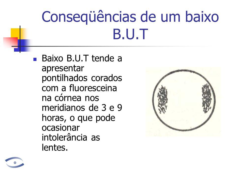 Conseqüências de um baixo B.U.T Baixo B.U.T tende a apresentar pontilhados corados com a fluoresceina na córnea nos meridianos de 3 e 9 horas, o que pode ocasionar intolerância as lentes.