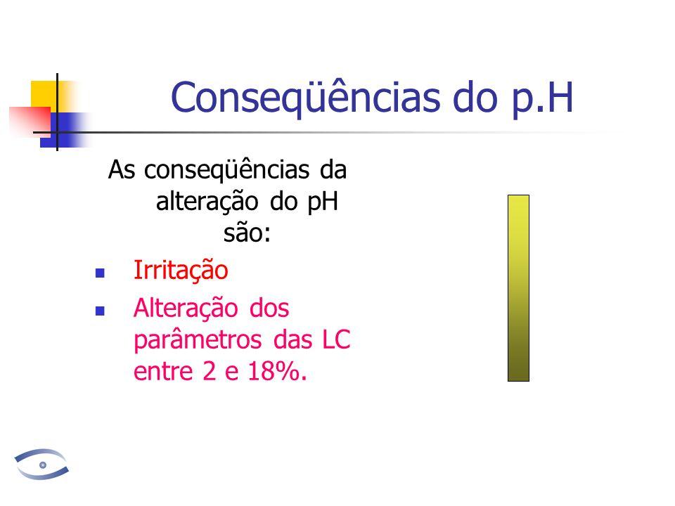 Conseqüências do p.H As conseqüências da alteração do pH são: Irritação Alteração dos parâmetros das LC entre 2 e 18%.