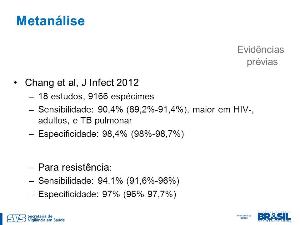 Chang et al, J Infect 2012 –18 estudos, 9166 espécimes –Sensibilidade: 90,4% (89,2%-91,4%), maior em HIV-, adultos, e TB pulmonar –Especificidade: 98,4% (98%-98,7%) –Para resistência : –Sensibilidade: 94,1% (91,6%-96%) –Especificidade: 97% (96%-97,7%) Evidências prévias Metanálise