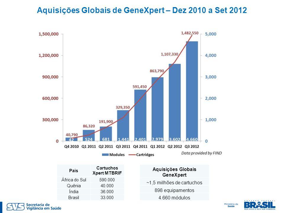 Aquisições Globais de GeneXpert – Dez 2010 a Set 2012 País Cartuchos Xpert MTBRIF África do Sul590.000 Quênia40.000 Índia36.000 Brasil33.000 Aquisições Globais GeneXpert ~1,5 milhões de cartuchos 898 equipamentos 4.660 módulos