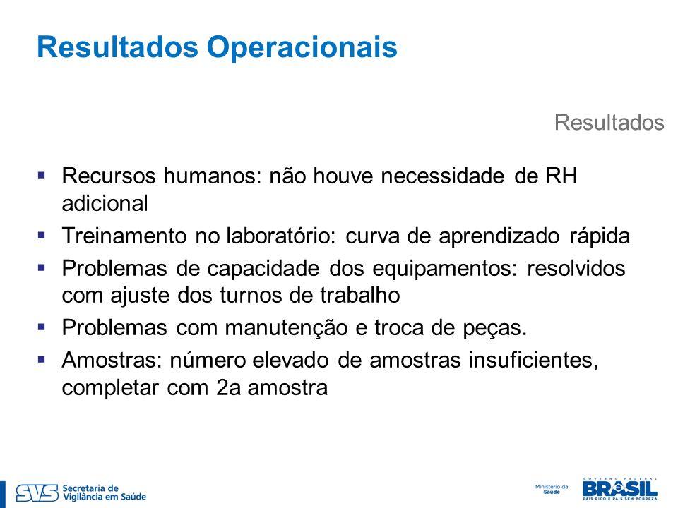 Recursos humanos: não houve necessidade de RH adicional Treinamento no laboratório: curva de aprendizado rápida Problemas de capacidade dos equipament