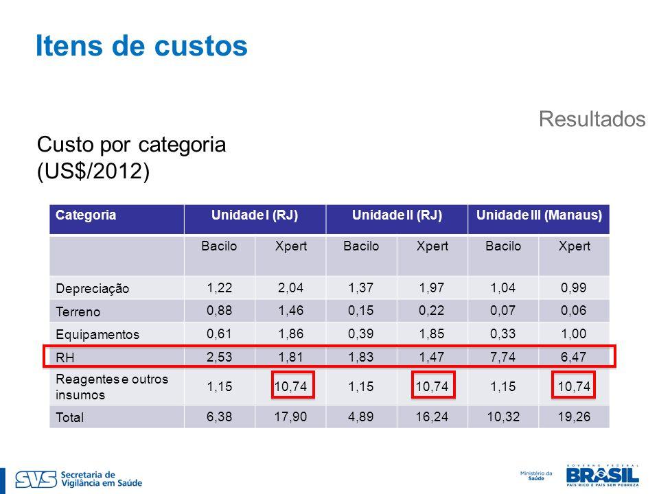 Itens de custos Resultados CategoriaUnidade I (RJ)Unidade II (RJ)Unidade III (Manaus) BaciloXpertBaciloXpertBaciloXpert Depreciação 1,222,041,371,971,