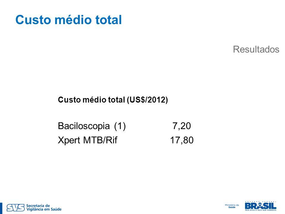Custo médio total Resultados Teste Custo médio (US$) Baciloscopia (1)7,20 Xpert MTB/Rif17,80 Custo médio total (US$/2012)
