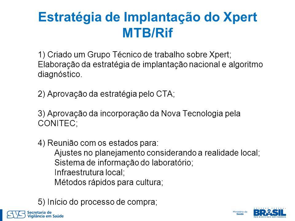 Estratégia de Implantação do Xpert MTB/Rif 1) Criado um Grupo Técnico de trabalho sobre Xpert; Elaboração da estratégia de implantação nacional e algoritmo diagnóstico.
