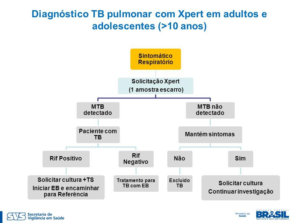 Sintomático Respiratório Solicitação Xpert (1 amostra escarro) MTB detectado Paciente com TB Rif Positivo Solicitar cultura +TS Iniciar EB e encaminha