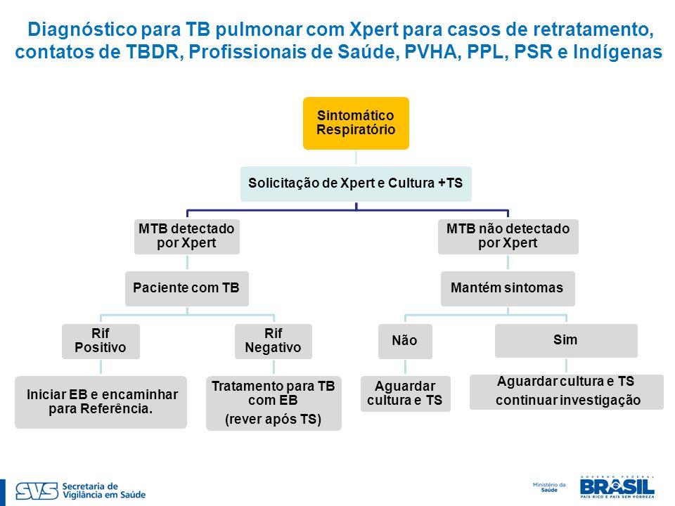 Diagnóstico para TB pulmonar com Xpert para casos de retratamento, contatos de TBDR, Profissionais de Saúde, PVHA, PPL, PSR e Indígenas Sintomático Respiratório Solicitação de Xpert e Cultura +TS MTB detectado por Xpert Paciente com TB Rif Positivo Iniciar EB e encaminhar para Referência.