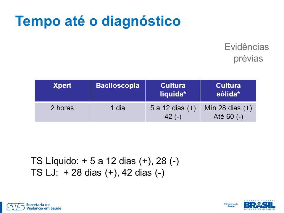 Evidências prévias Tempo até o diagnóstico XpertBaciloscopiaCultura líquida* Cultura sólida* 2 horas1 dia5 a 12 dias (+) 42 (-) Mín 28 dias (+) Até 60