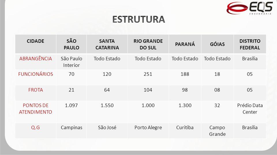 CIDADESÃO PAULO SANTA CATARINA RIO GRANDE DO SUL PARANÁGÓIAS DISTRITO FEDERAL ABRANGÊNCIASão Paulo Interior Todo Estado Brasília FUNCIONÁRIOS701202511881805 FROTA2164104980805 PONTOS DE ATENDIMENTO 1.0971.5501.0001.30032Prédio Data Center Q.GCampinasSão JoséPorto AlegreCuritibaCampo Grande Brasília