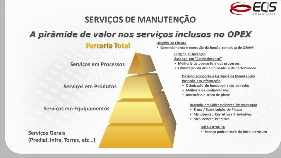 A pirâmide de valor nos serviços inclusos no OPEX