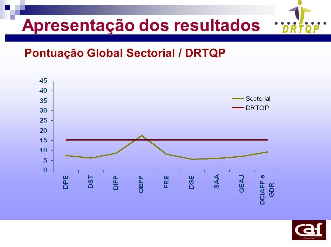 Apresentação dos resultados Pontuação Global Sectorial / DRTQP