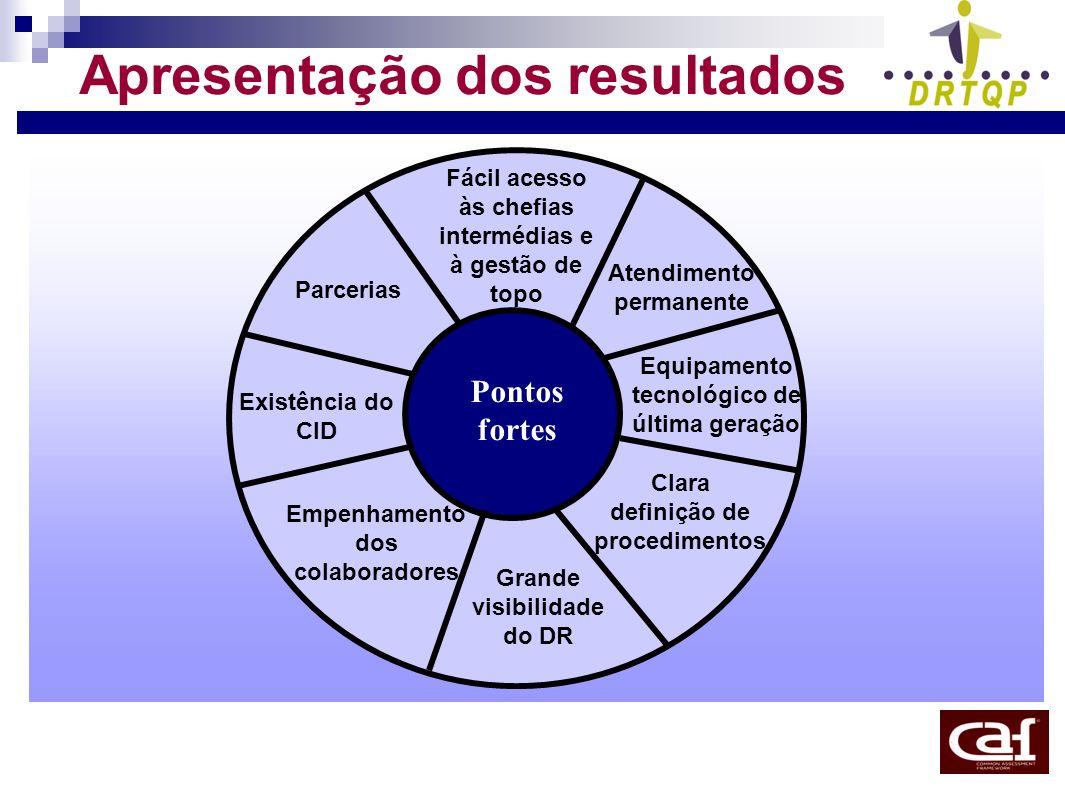 Apresentação dos resultados Fácil acesso às chefias intermédias e à gestão de topo Equipamento tecnológico de última geração Clara definição de proced