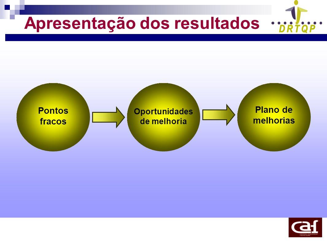 Apresentação dos resultados Pontos fracos Oportunidades de melhoria Plano de melhorias