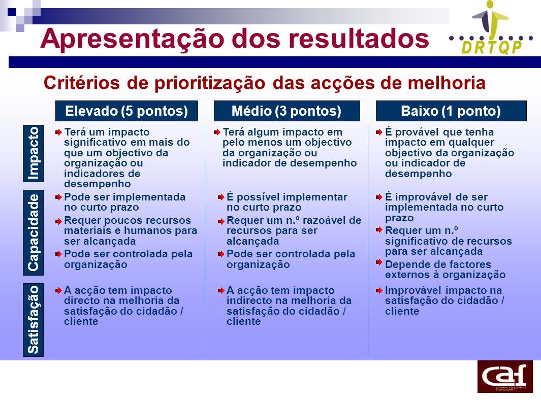 Critérios de prioritização das acções de melhoria Impacto Capacidade Satisfação Elevado (5 pontos) Médio (3 pontos) Baixo (1 ponto) Terá um impacto si