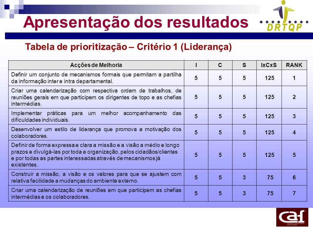 Apresentação dos resultados Tabela de prioritização – Critério 1 (Liderança) Acções de MelhoriaICSIxCxSRANK Definir um conjunto de mecanismos formais