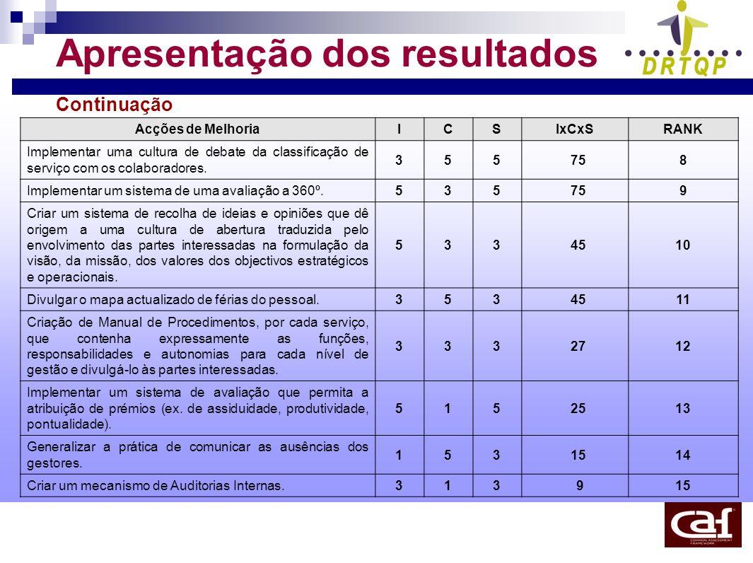Apresentação dos resultados Continuação Acções de MelhoriaICSIxCxSRANK Implementar uma cultura de debate da classificação de serviço com os colaborado
