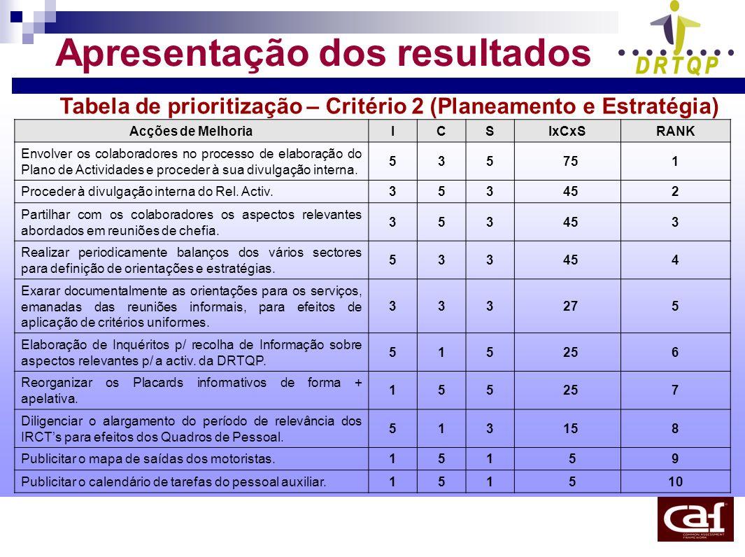 Apresentação dos resultados Tabela de prioritização – Critério 2 (Planeamento e Estratégia) Acções de MelhoriaICSIxCxSRANK Envolver os colaboradores n
