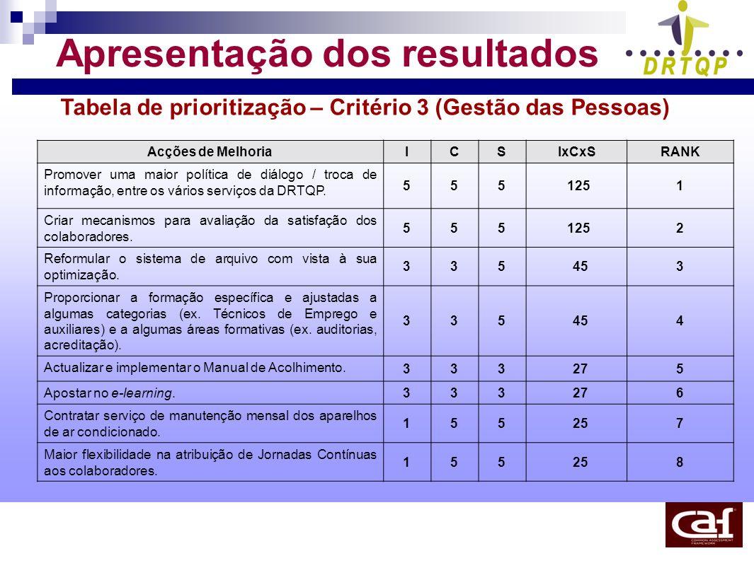 Apresentação dos resultados Tabela de prioritização – Critério 3 (Gestão das Pessoas) Acções de MelhoriaICSIxCxSRANK Promover uma maior política de di