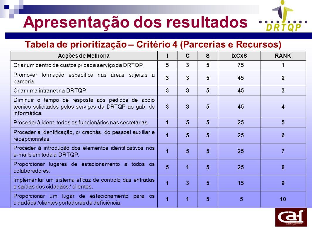 Apresentação dos resultados Tabela de prioritização – Critério 4 (Parcerias e Recursos) Acções de MelhoriaICSIxCxSRANK Criar um centro de custos p/ ca