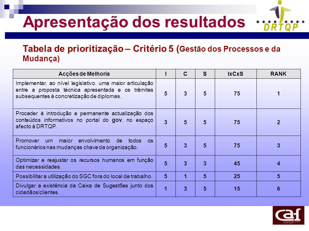 Apresentação dos resultados Tabela de prioritização – Critério 5 ( Gestão dos Processos e da Mudança) Acções de MelhoriaICSIxCxSRANK Implementar, ao n