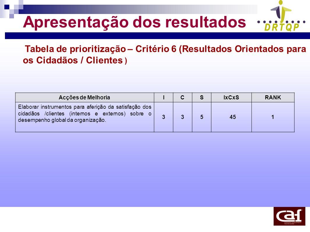 Apresentação dos resultados Tabela de prioritização – Critério 6 (Resultados Orientados para os Cidadãos / Clientes ) Acções de MelhoriaICSIxCxSRANK E