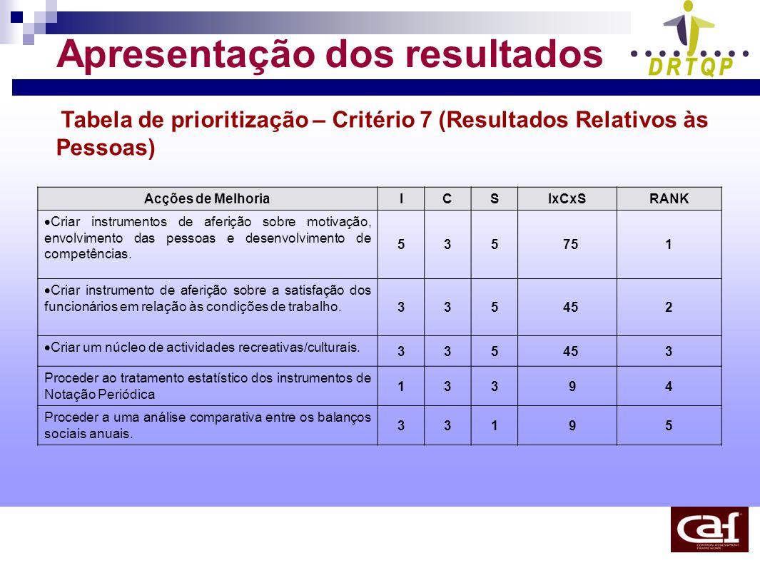 Apresentação dos resultados Tabela de prioritização – Critério 7 (Resultados Relativos às Pessoas) Acções de MelhoriaICSIxCxSRANK Criar instrumentos d