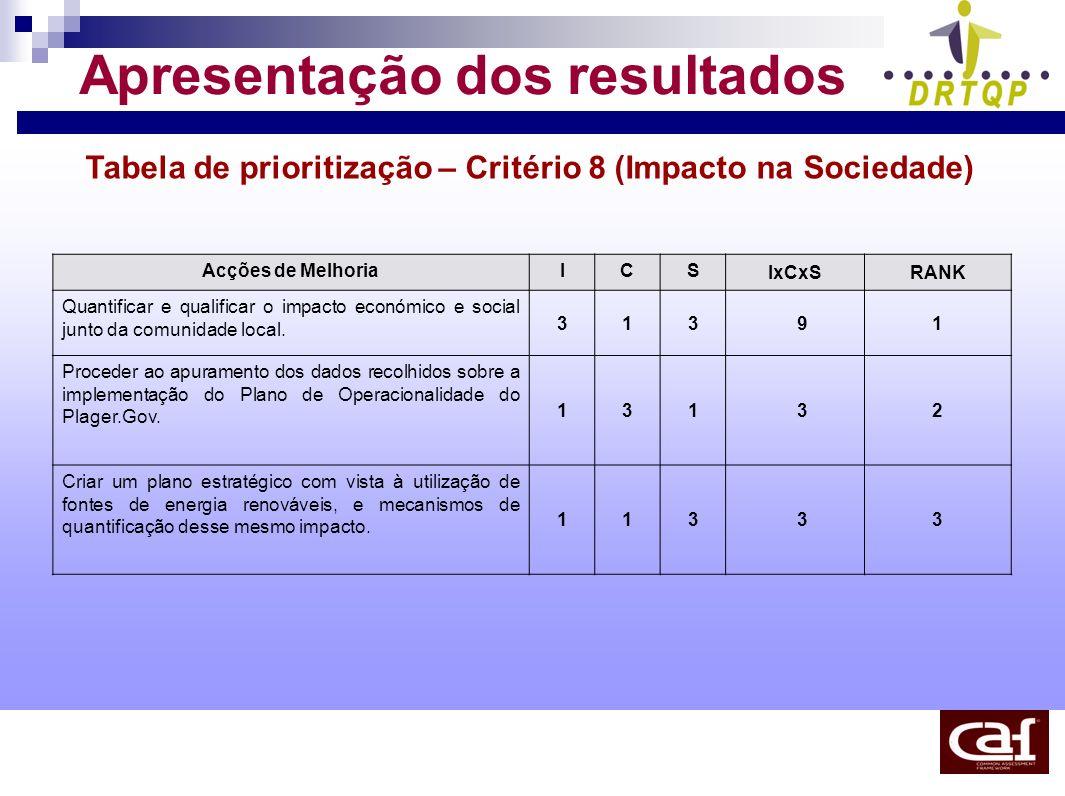 Apresentação dos resultados Tabela de prioritização – Critério 8 (Impacto na Sociedade) Acções de MelhoriaICS IxCxSRANK Quantificar e qualificar o imp