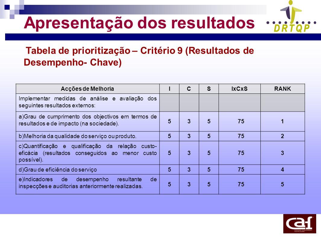 Apresentação dos resultados Tabela de prioritização – Critério 9 (Resultados de Desempenho- Chave) Acções de MelhoriaICSIxCxSRANK Implementar medidas