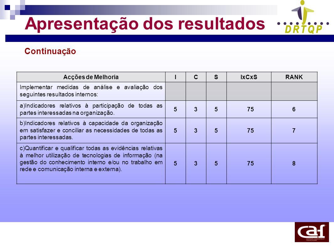 Apresentação dos resultados Continuação Acções de MelhoriaICSIxCxSRANK Implementar medidas de análise e avaliação dos seguintes resultados internos: a