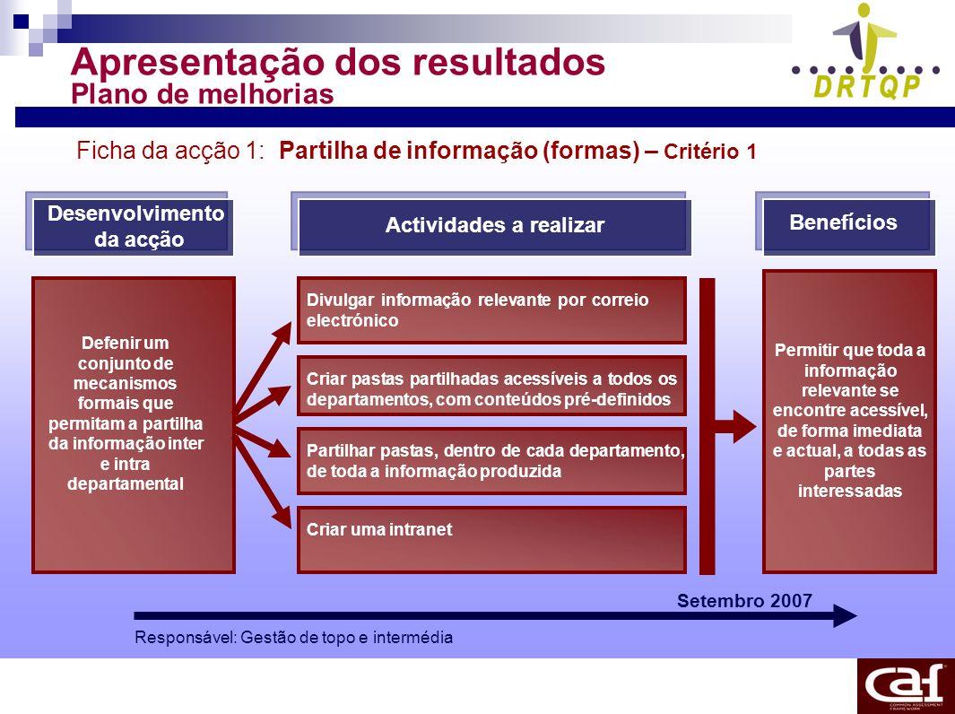 Apresentação dos resultados Plano de melhorias Ficha da acção 1: Partilha de informação (formas) – Critério 1 Desenvolvimento da acção Actividades a r