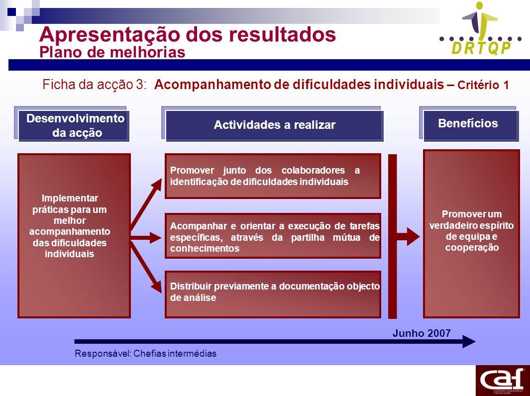Apresentação dos resultados Plano de melhorias Ficha da acção 3: Acompanhamento de dificuldades individuais – Critério 1 Desenvolvimento da acção Acti