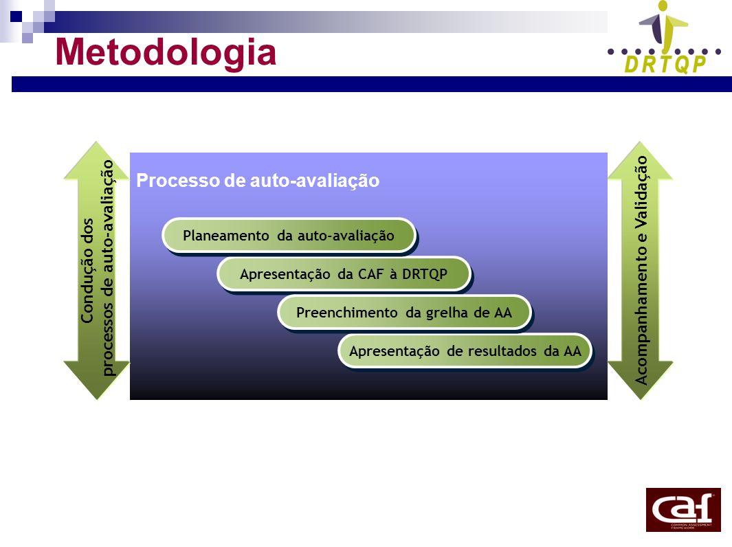 Metodologia Apresentação da CAF à DRTQP Acompanhamento e Validação Apresentação de resultados da AA Preenchimento da grelha de AA Planeamento da auto-