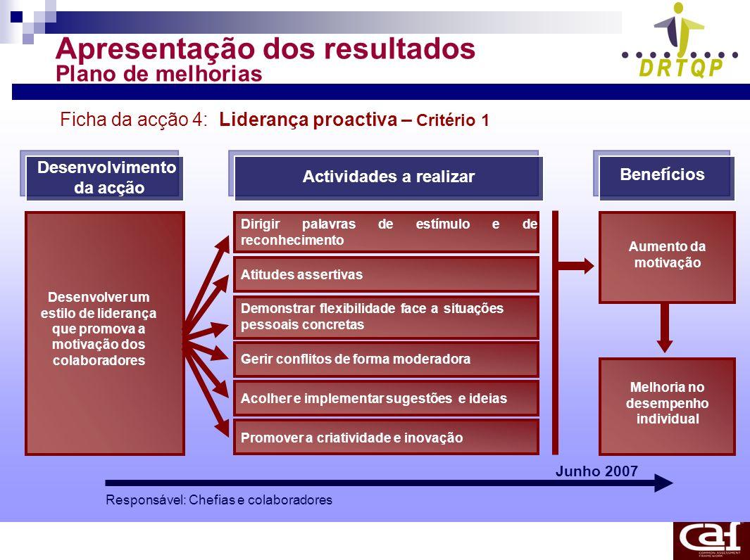 Apresentação dos resultados Plano de melhorias Ficha da acção 4: Liderança proactiva – Critério 1 Desenvolvimento da acção Actividades a realizar Bene