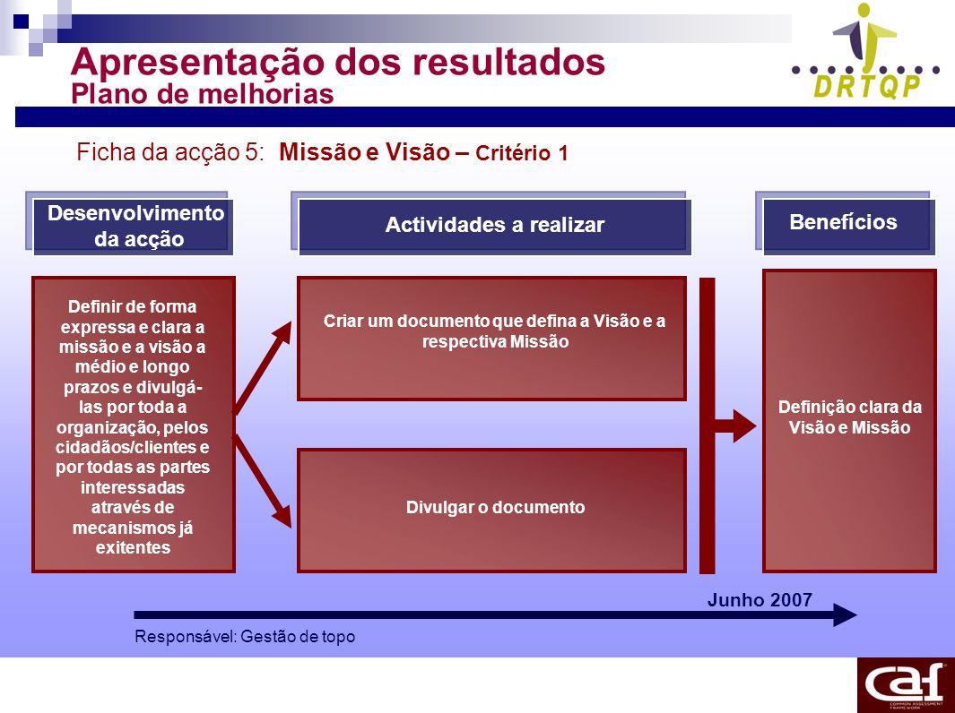 Apresentação dos resultados Plano de melhorias Ficha da acção 5: Missão e Visão – Critério 1 Desenvolvimento da acção Actividades a realizar Benefício
