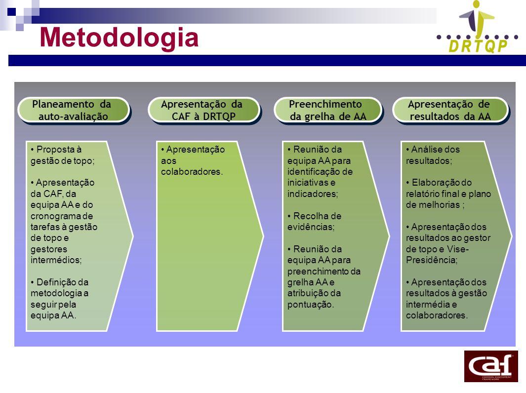 Metodologia Apresentação da CAF à DRTQP Apresentação da CAF à DRTQP Apresentação de resultados da AA Apresentação de resultados da AA Preenchimento da