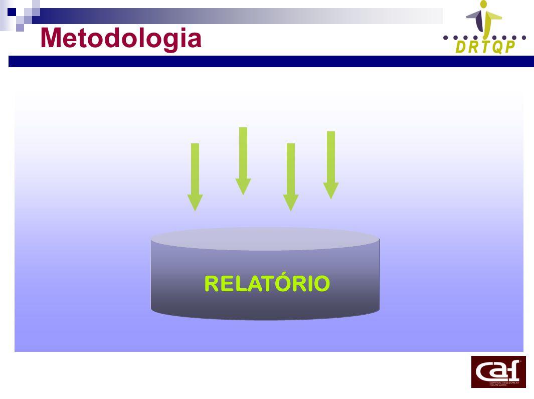 Metodologia RELATÓRIO