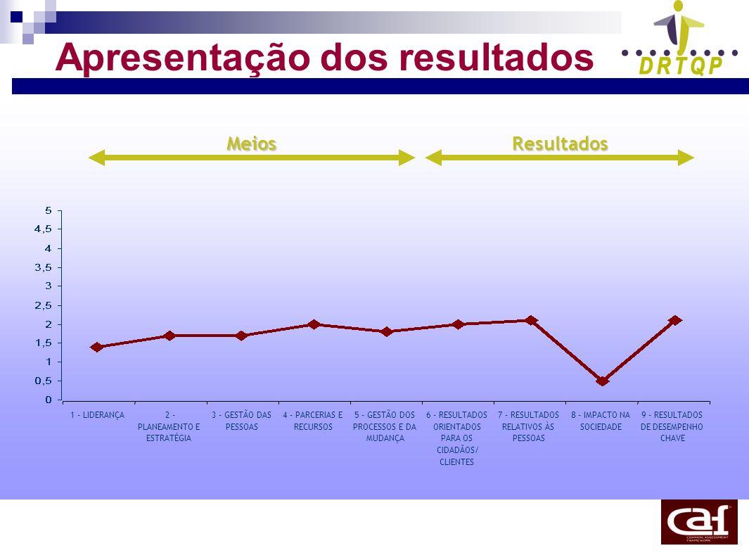 Apresentação dos resultadosMeiosResultados 1 - LIDERANÇA2 - PLANEAMENTO E ESTRATÉGIA 3 - GESTÃO DAS PESSOAS 4 - PARCERIAS E RECURSOS 5 - GESTÃO DOS PR